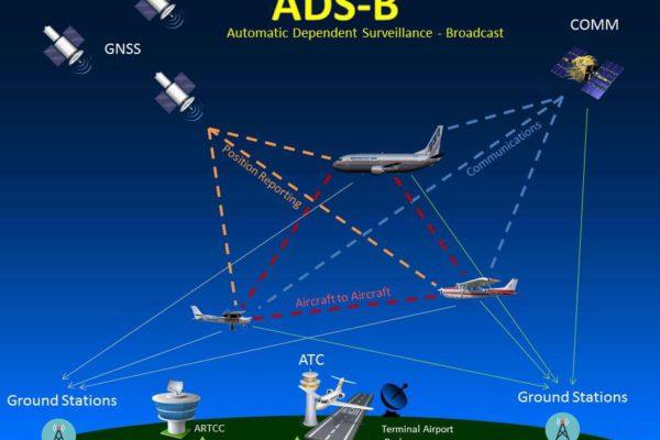Автоматическое зависимое наблюдение для «легкой» авиации